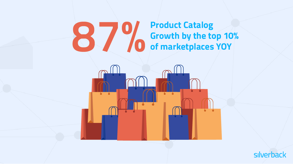 the top 10% of marketplaces grow their product catalog 87% YOY