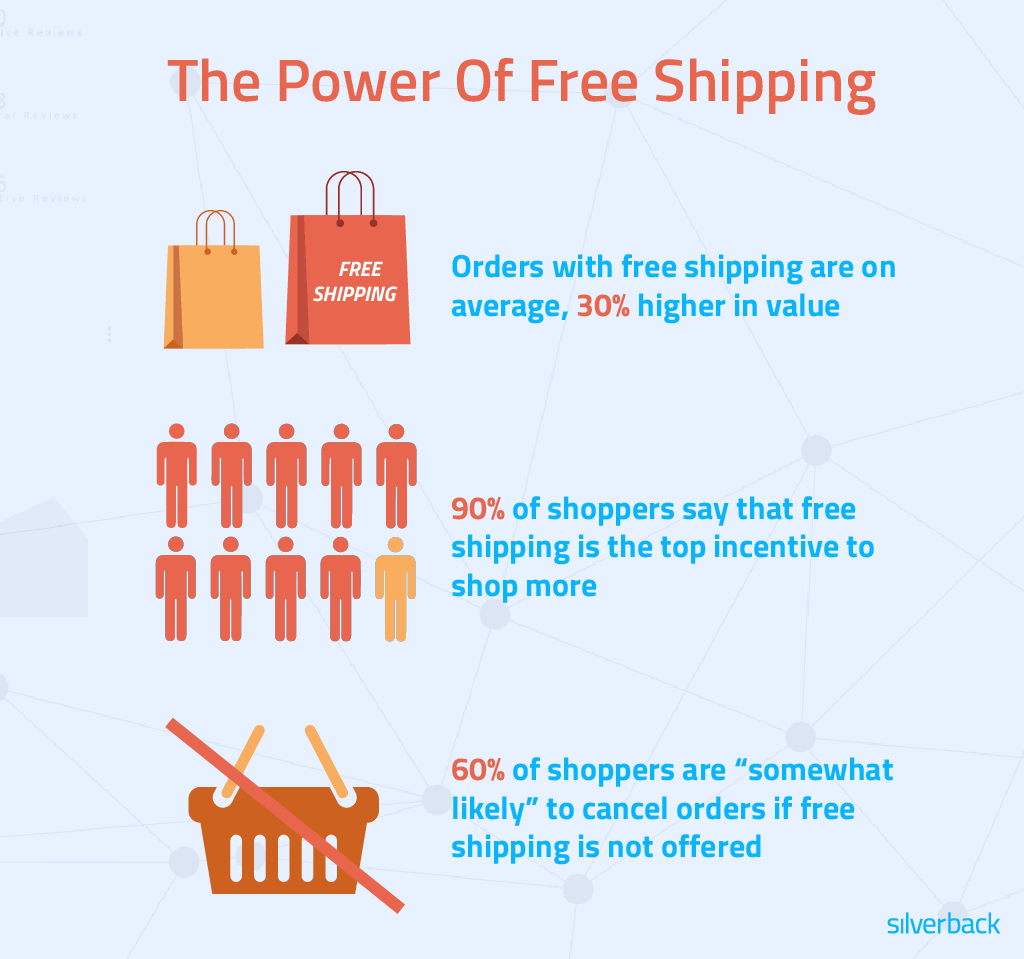 the power of free shipping