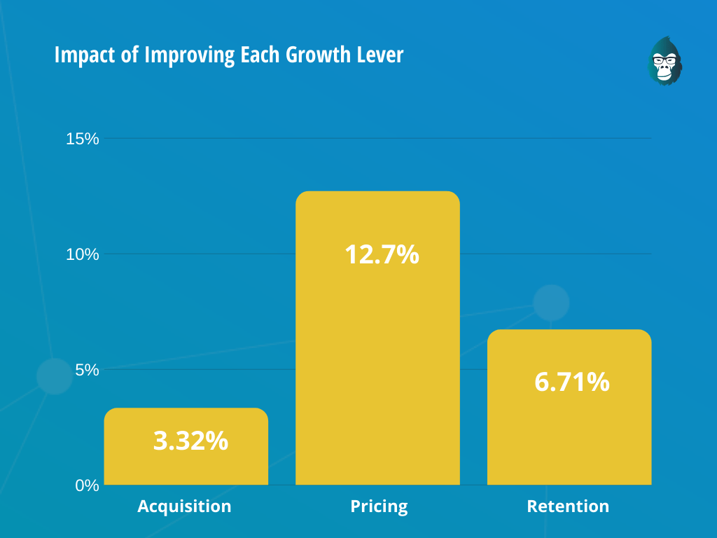 impact of improving pricing growth lever over other levers