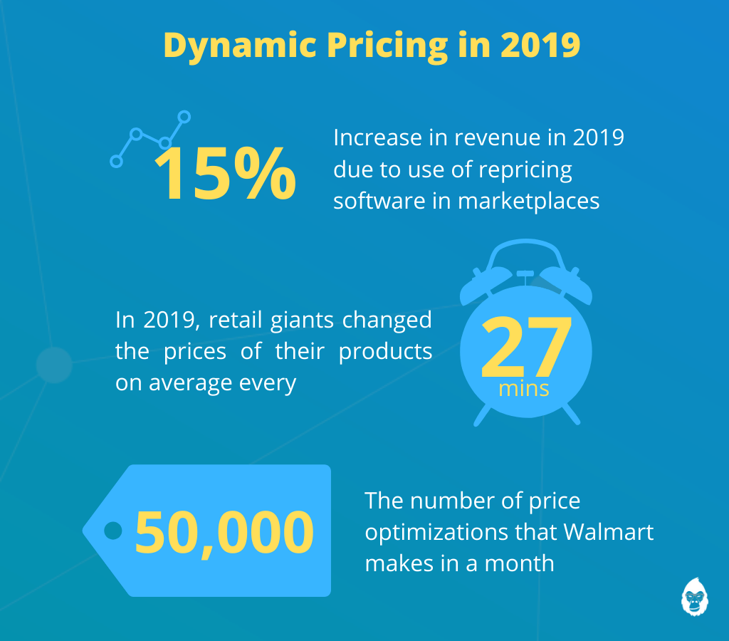 dynamic pricing in 2019 statistics