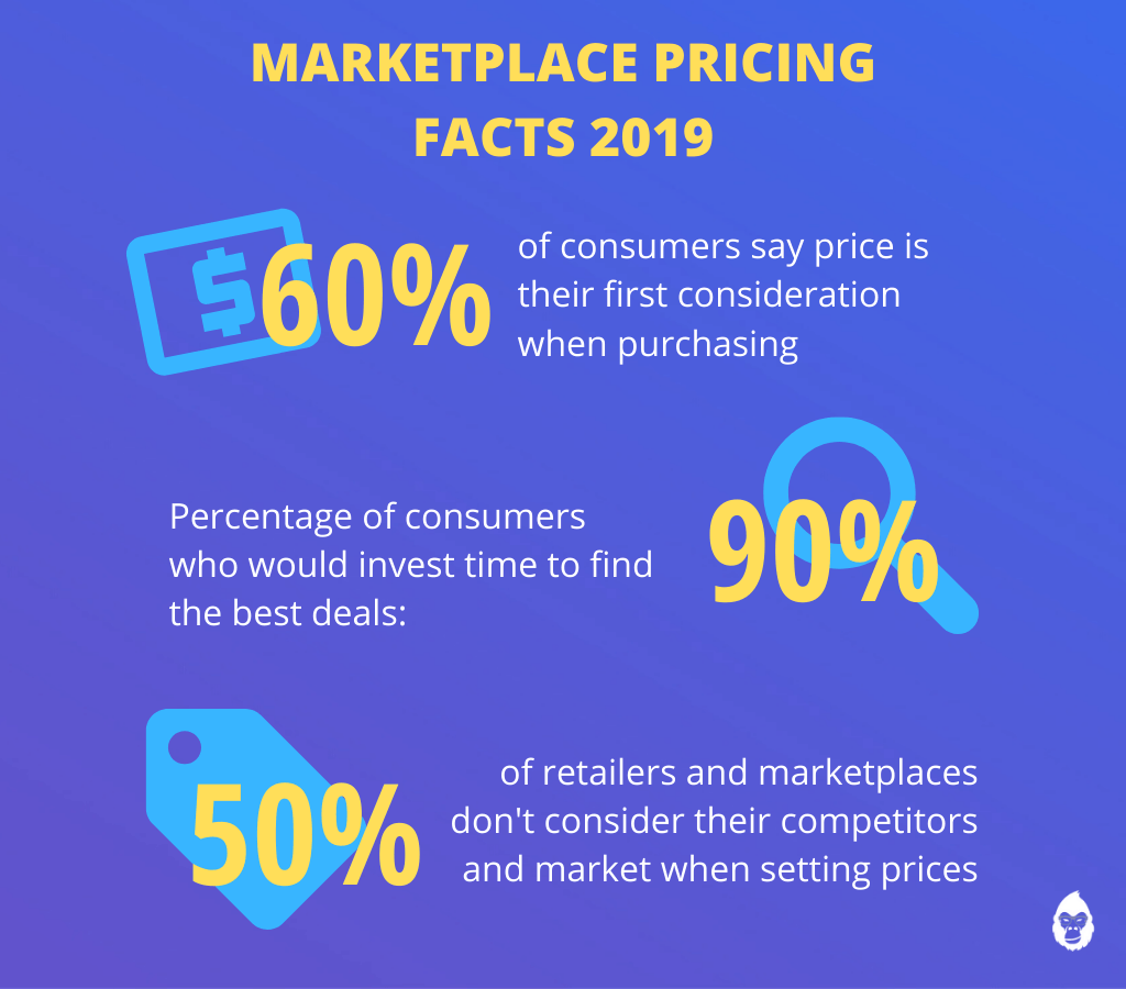 marketplace pricing facts 2019