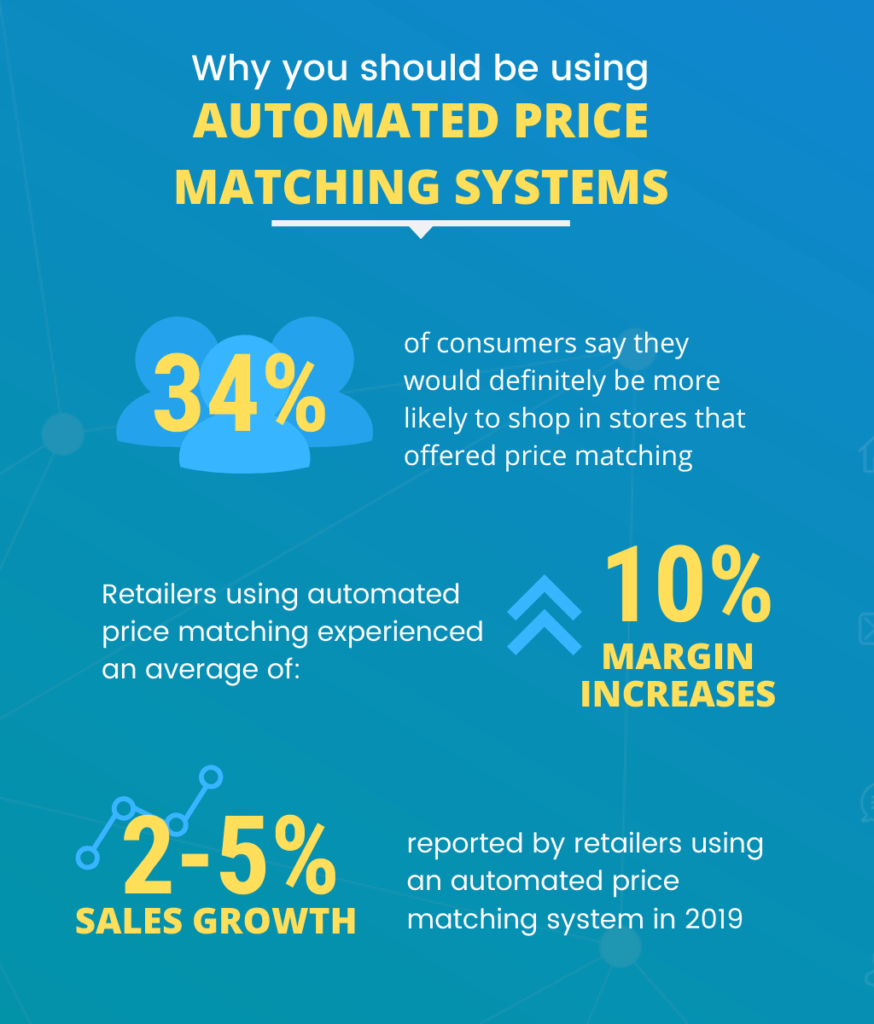 why you should be using automated price matching systems