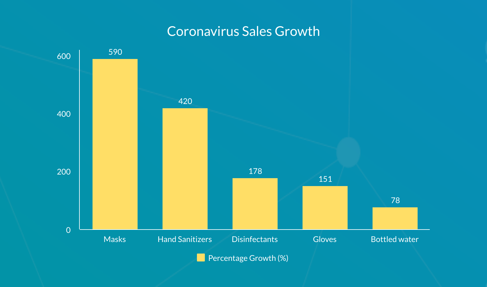 sales growth chart coronavirus