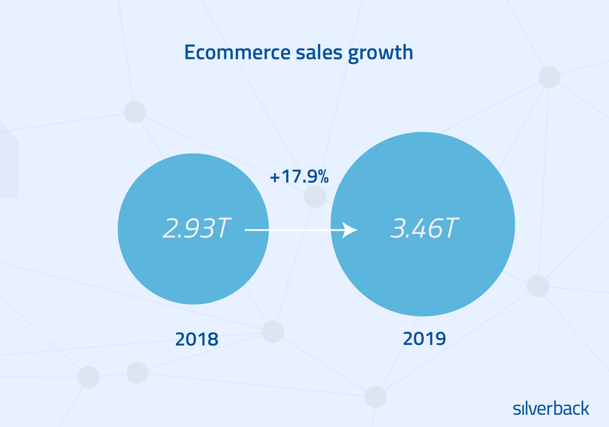 Ecommerce sales growth:  In 2019, consumers worldwide spent nearly $3.46 trillion online, up from $2.93 trillion in 2018, according to a recent study. That's almost an 18% increase in ecommerce sales year on year, and it's only expected to increase.