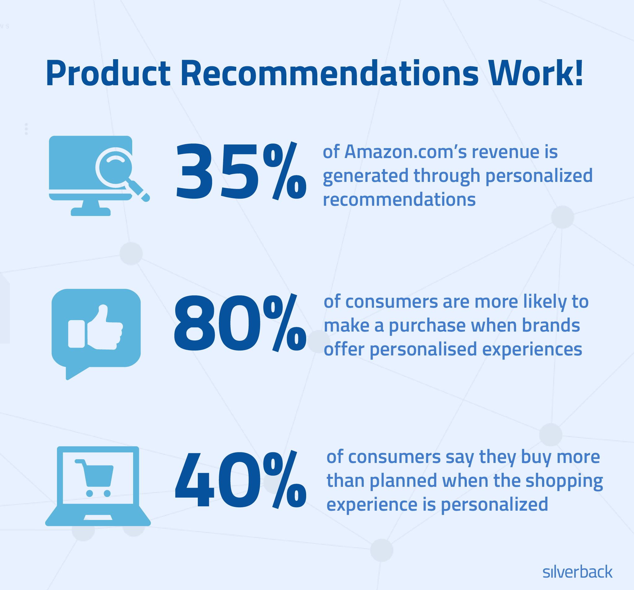 product recommendations stats